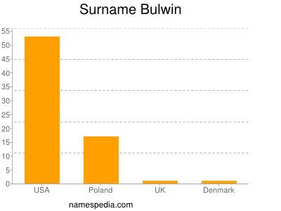 Surname Bulwin