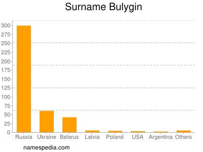 Surname Bulygin