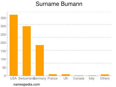 Surname Bumann