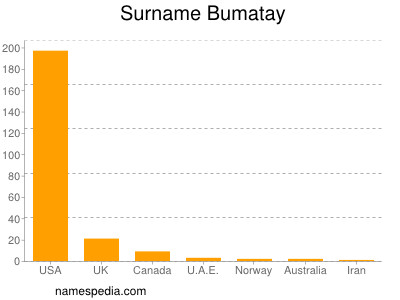 Surname Bumatay