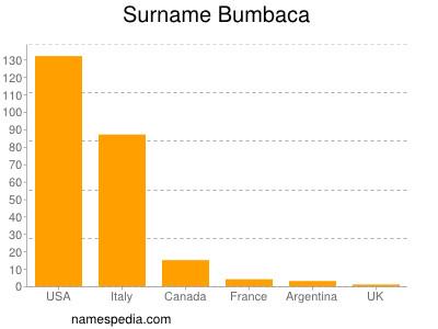 Surname Bumbaca