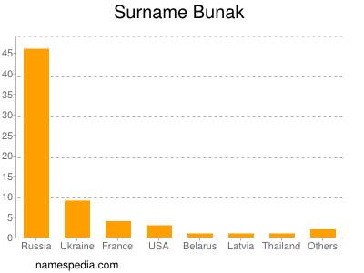 Surname Bunak
