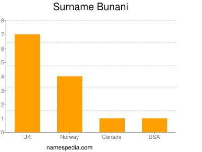 Surname Bunani