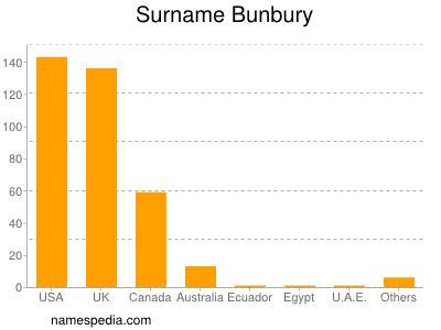 Surname Bunbury