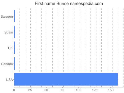Given name Bunce