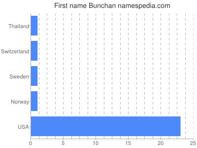 Given name Bunchan