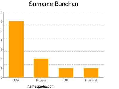 Surname Bunchan