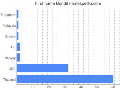 Given name Bundit