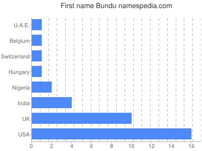 Given name Bundu