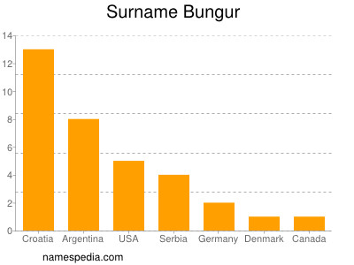 Surname Bungur