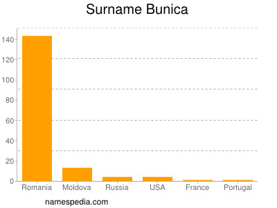 Surname Bunica