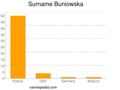 Surname Buniowska