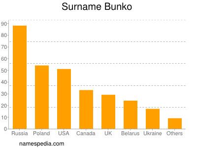 Surname Bunko