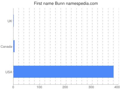 Given name Bunn