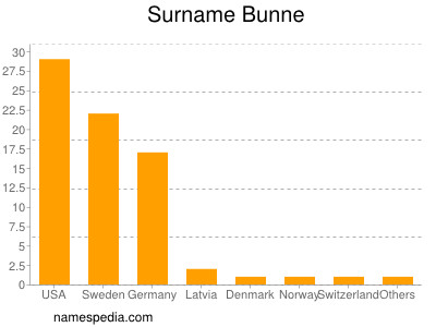 Surname Bunne