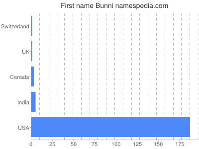 Given name Bunni