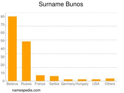 Surname Bunos