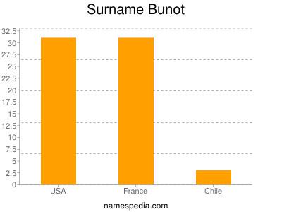 Surname Bunot