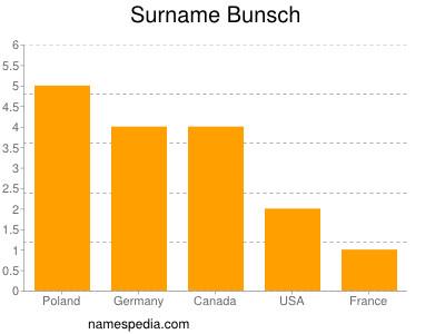Surname Bunsch