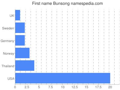 Given name Bunsong