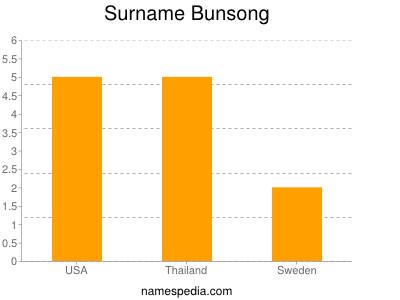 Surname Bunsong