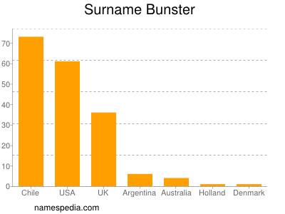 Surname Bunster