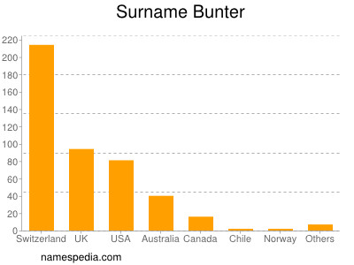 Surname Bunter