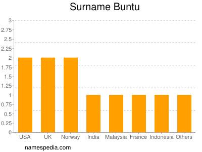 Surname Buntu