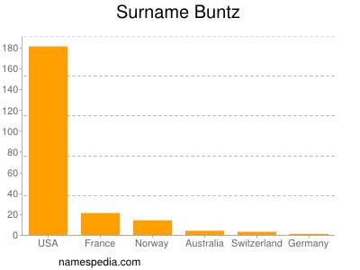 Surname Buntz
