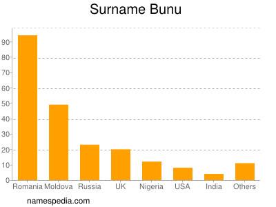 Surname Bunu