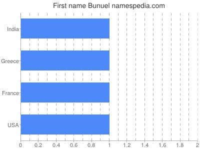 Given name Bunuel