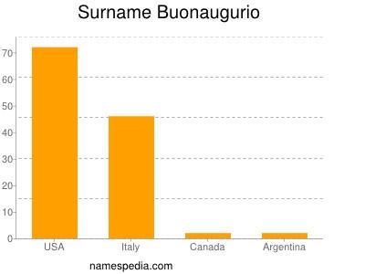 Surname Buonaugurio