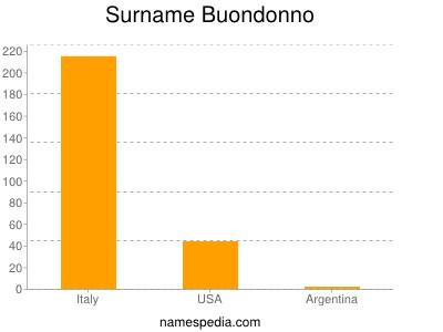 Surname Buondonno