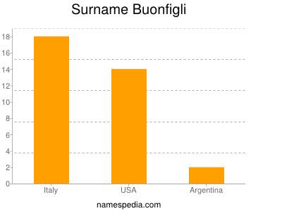 Surname Buonfigli