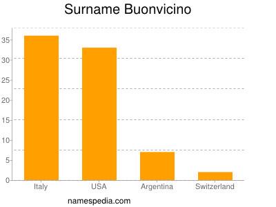 Surname Buonvicino