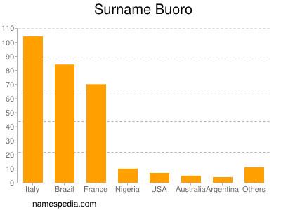 Surname Buoro