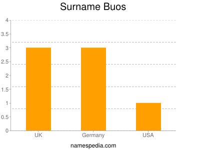 Surname Buos