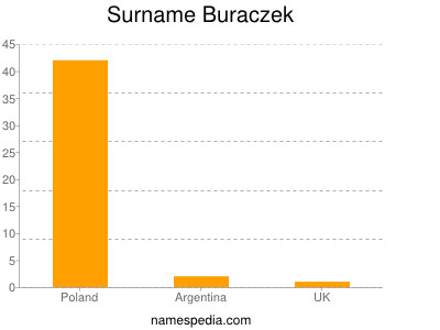 Surname Buraczek