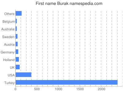 Given name Burak