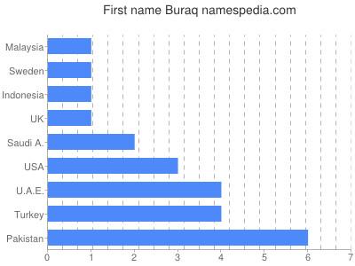 Given name Buraq