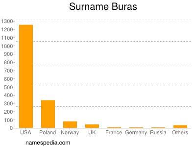 Surname Buras