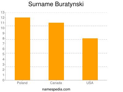 Surname Buratynski