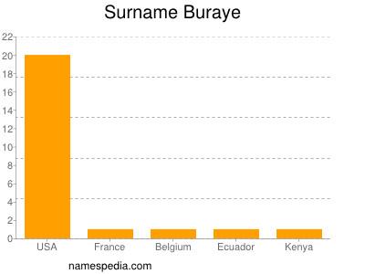 Surname Buraye