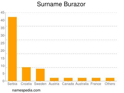 Surname Burazor