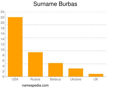 Surname Burbas