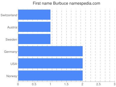 Given name Burbuce