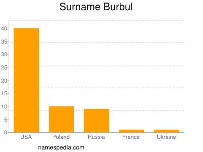 Surname Burbul