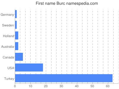 Given name Burc