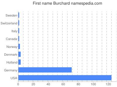 Given name Burchard