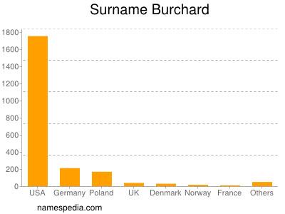 Surname Burchard